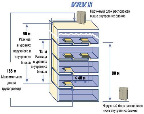 Daikin Vrv 3 инструкция по монтажу - фото 4